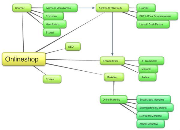Mindmap_Onlineshop