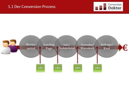 conersionsrate-optimieren-ebook
