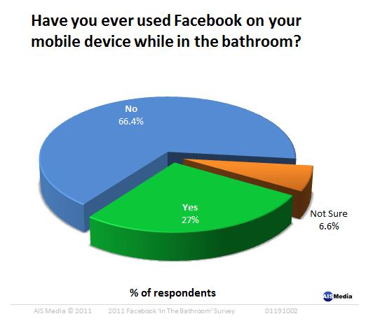 Facebook-im-badezimmer