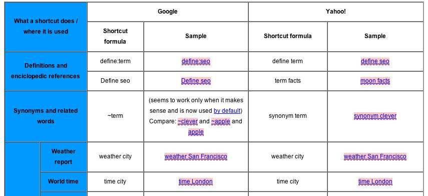 Google - Yahoo Shortcuts Cheatsheet
