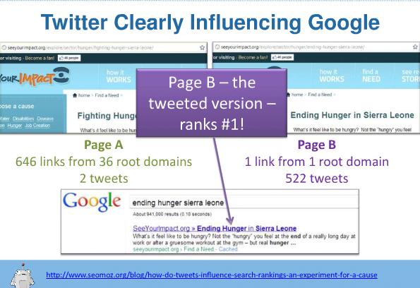 Einfluss von Social Media auf Suchmaschinen Ranking