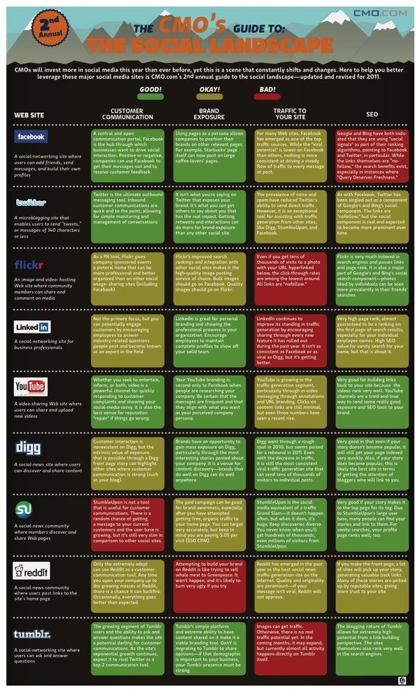 SEO Tipps für Social Media
