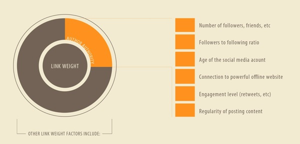 Social Media Einfluss auf SEO