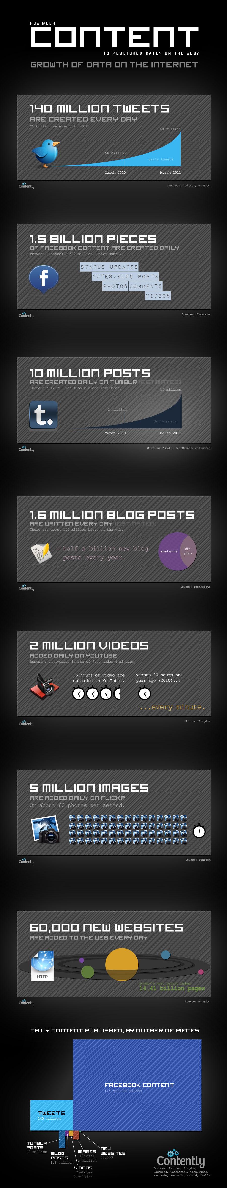 Infografik - Wieviel Content liefert das Netz?