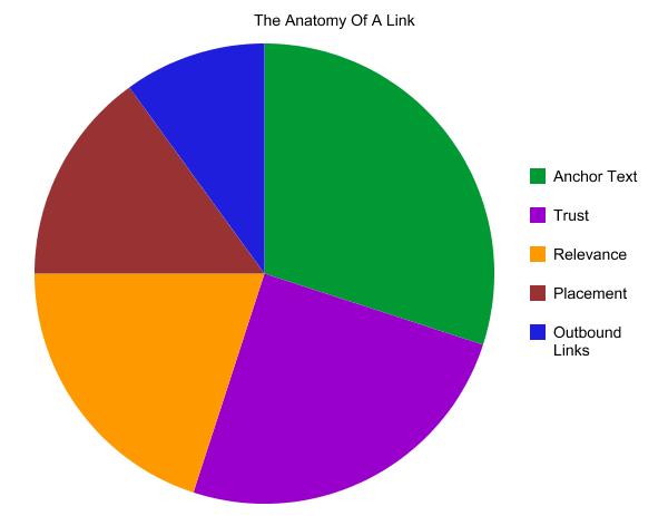 Anatomie eines Links