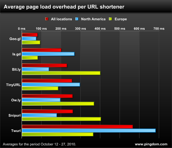 URL Shortener im Speed Test