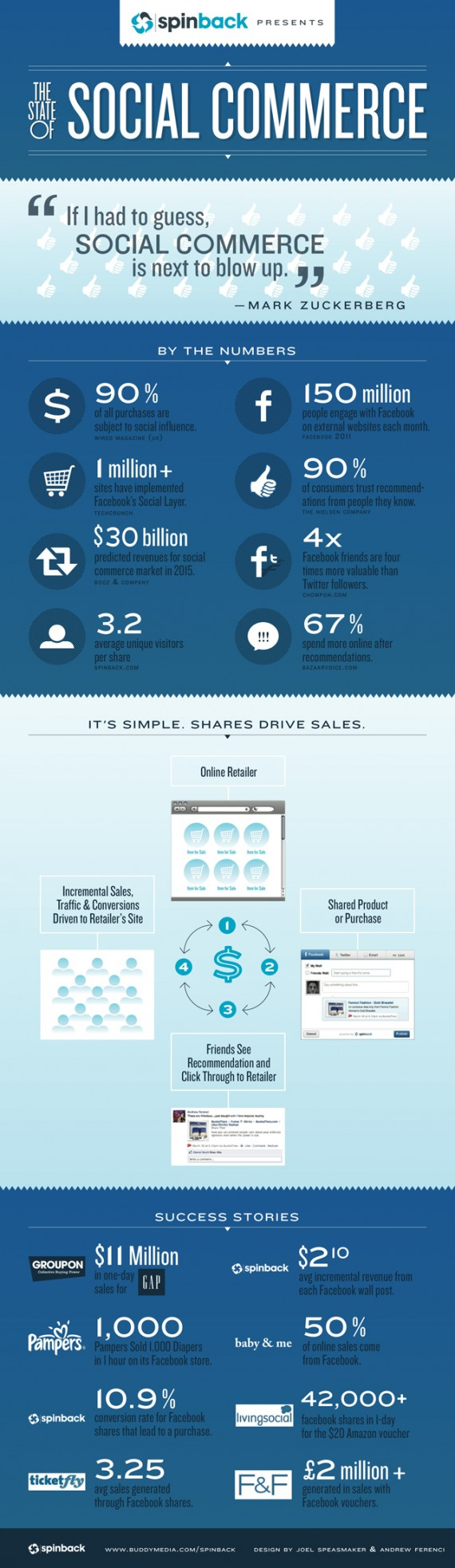 facebook Commerce Infografik