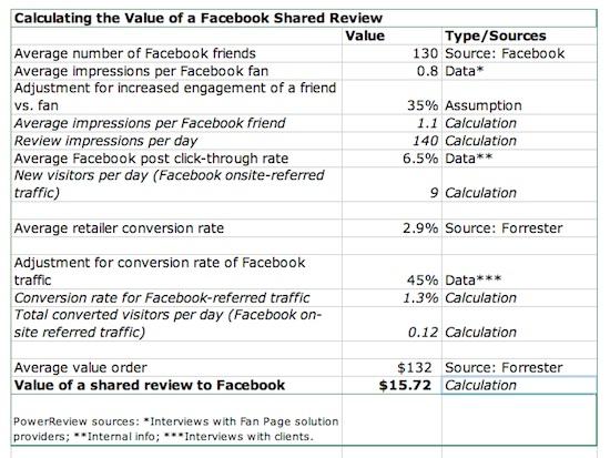 Wert eines Facebook Shares