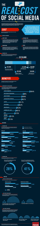 Infografik  - Was Social Media wirklich kostet