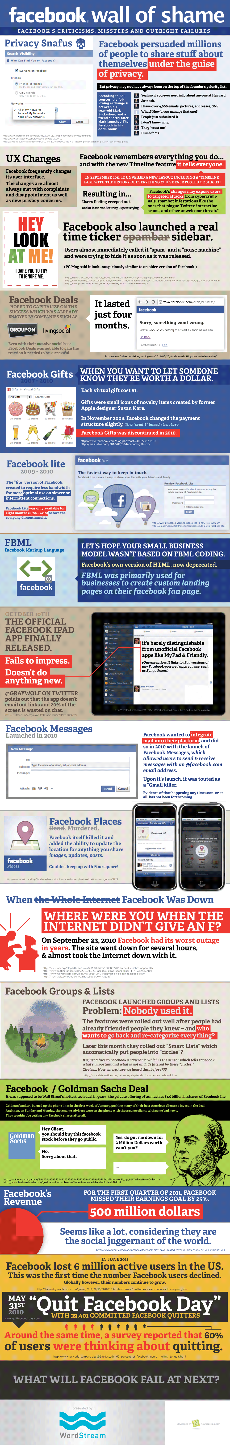 Infografik - Facebook Wall of Shame