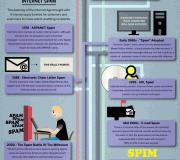 Infografik - Die Geschichte des Spam