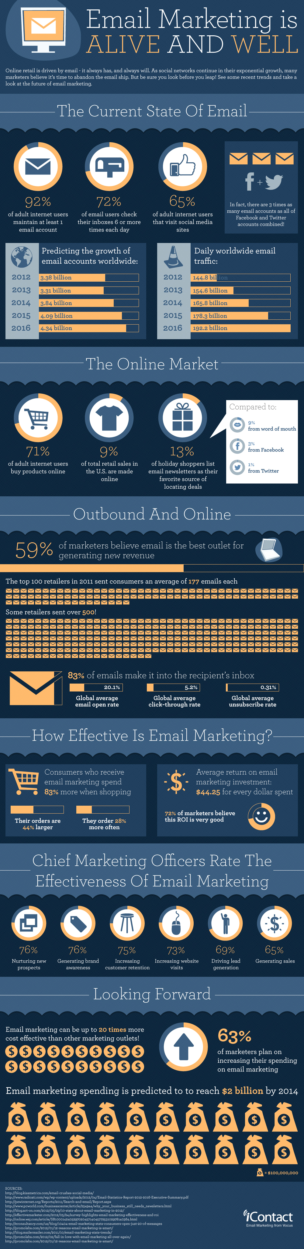 Email Marketing Infografik