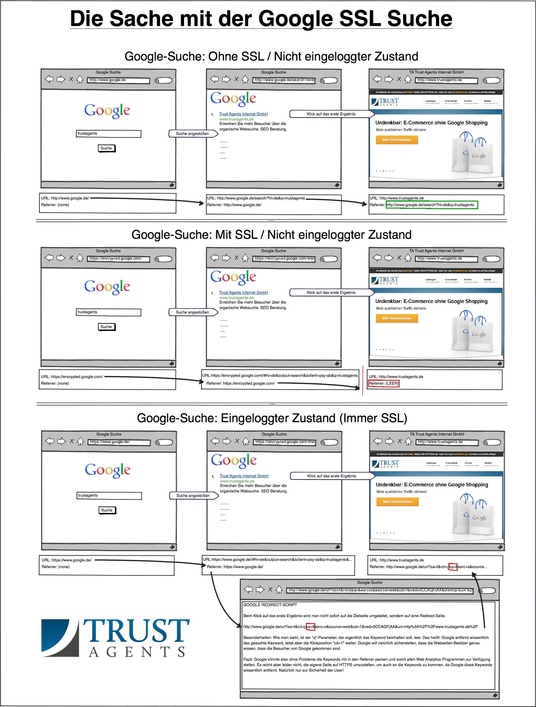 Keyword Analyse im SEO bei SSL Suche in Google