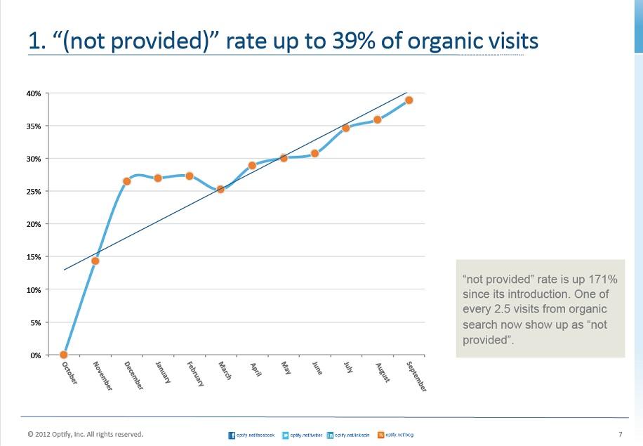 not provided - organische Besucher durch SSL im SEO