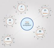 Google Social Data Hub - Einfluss auf Rankings