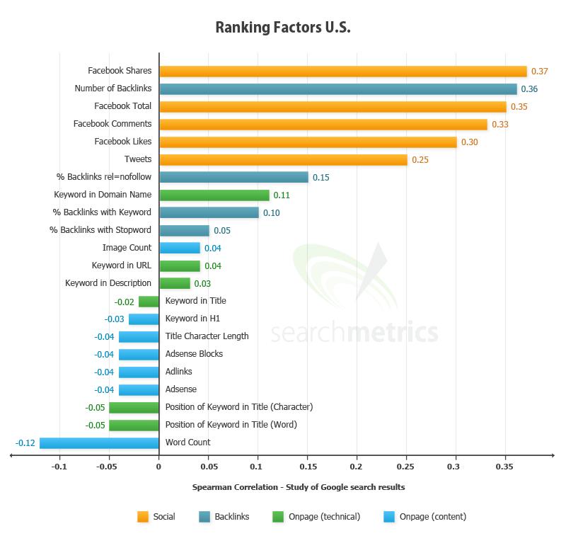 Rankingfaktoren Social Media & SEO