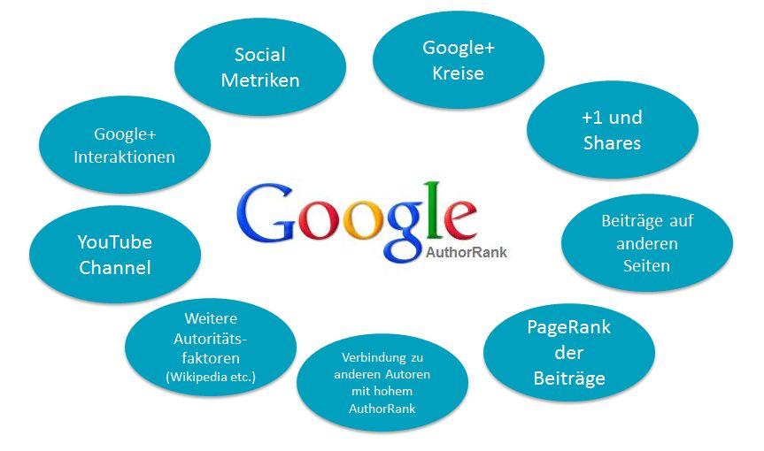 Social Media & SEO - Faktoren für einen guten Google AuthorRank