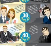 Infografik - Schavan Plagiat
