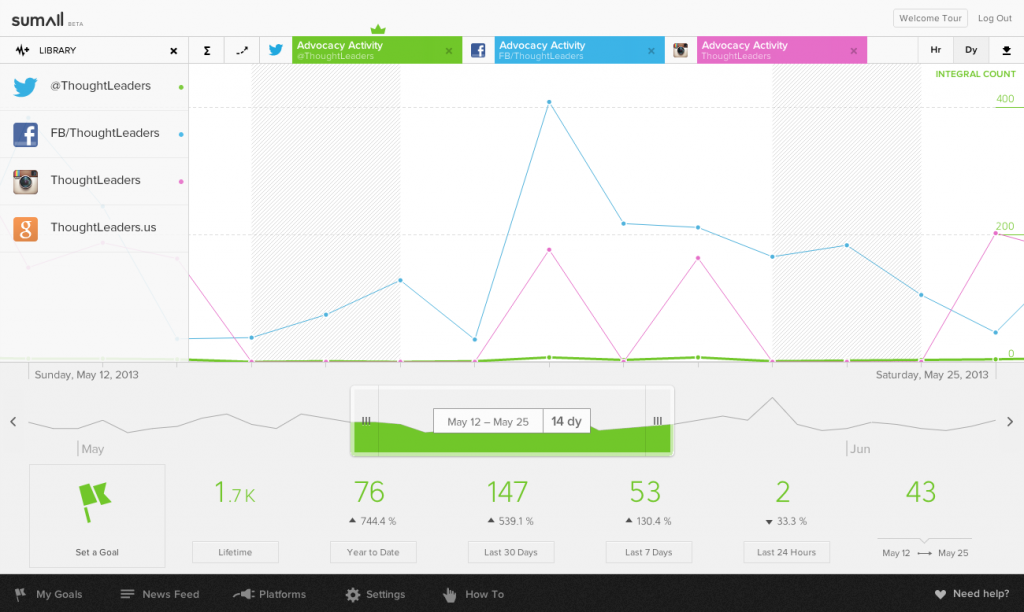 Social Media All in One Analyse Tool SumAll