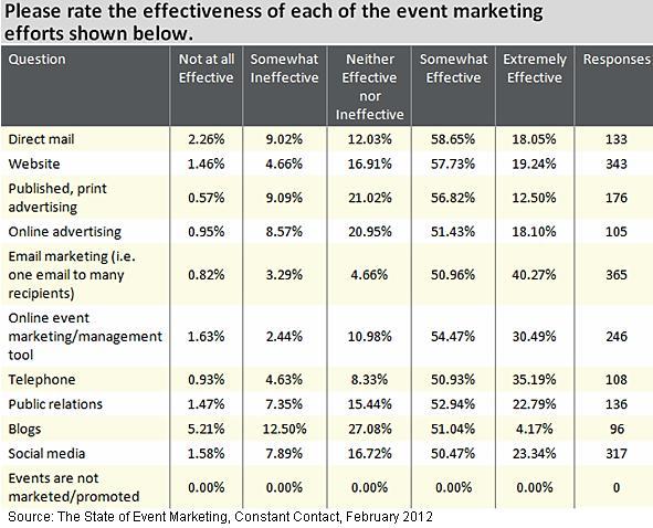 Event Marketing mit Social Media Tools