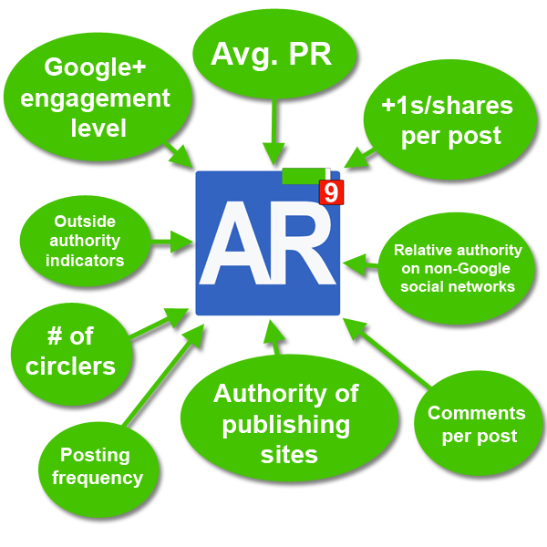Ranking Faktor Author Rank und Google+